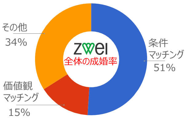 zwei_deai9.jpg